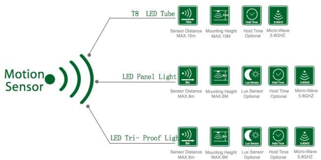Smart Control System Motion Sensor